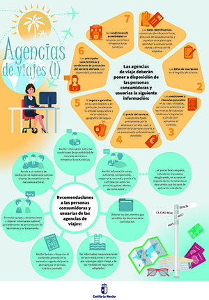 Agencias de Viajes I (Archivo PDF)
